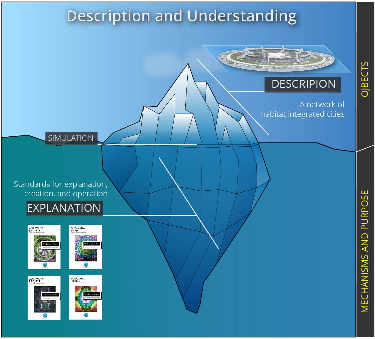 Iceberg analogy of the description and explanation of society